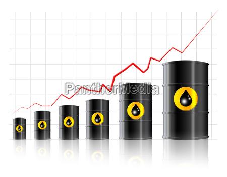 aumento de los precios del petroleo