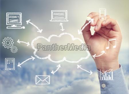 cloud computing diagrama del concepto de