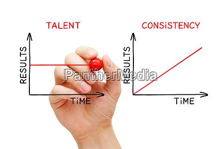 consistencia consistente constante persistencia talento resultados
